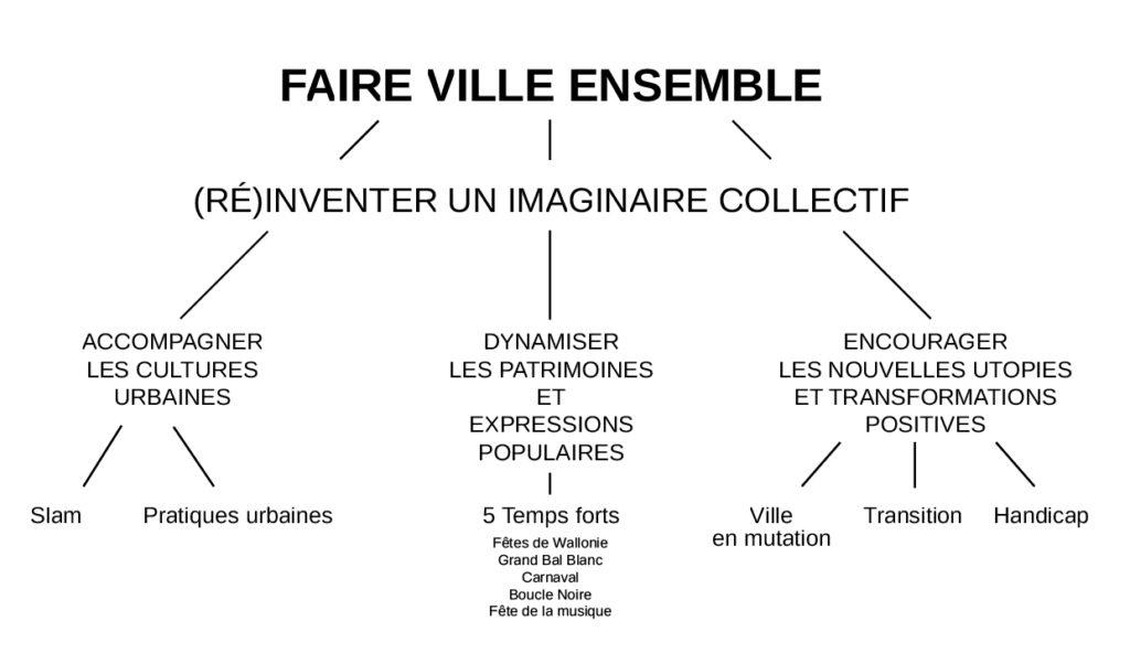 Faire Ville ensemble, imaginaire collectif, Eden - Centre culturel de Charleroi